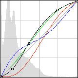 RGB Channel